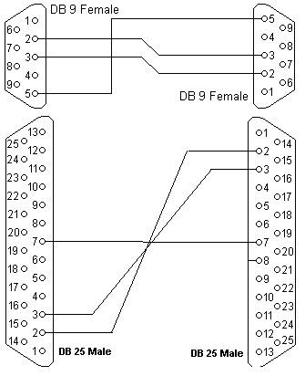Rs232 Db9 To Db25 Diagram - custom project wiring diagram on